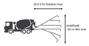 champ d'action d'un camion tapis