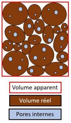 masse volumique des matériaux granulaires