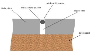Traitement d'un joint de dilatation