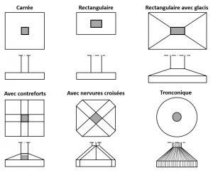 Les différents types de semelles isolées