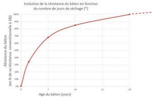 Evolution de la résistance du béton en fonction du nombre de jours de séchage béton