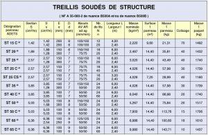 caractéristiques treillis soudés structurels