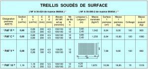 caractéristiques treillis soudés de surface