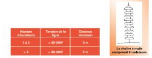 compter le nombre d'isolateurs d'un pylone