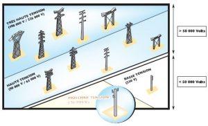 Les différents types de pylônes électriques