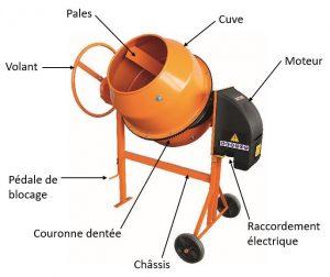 les différents organes d'une bétonnière électrique